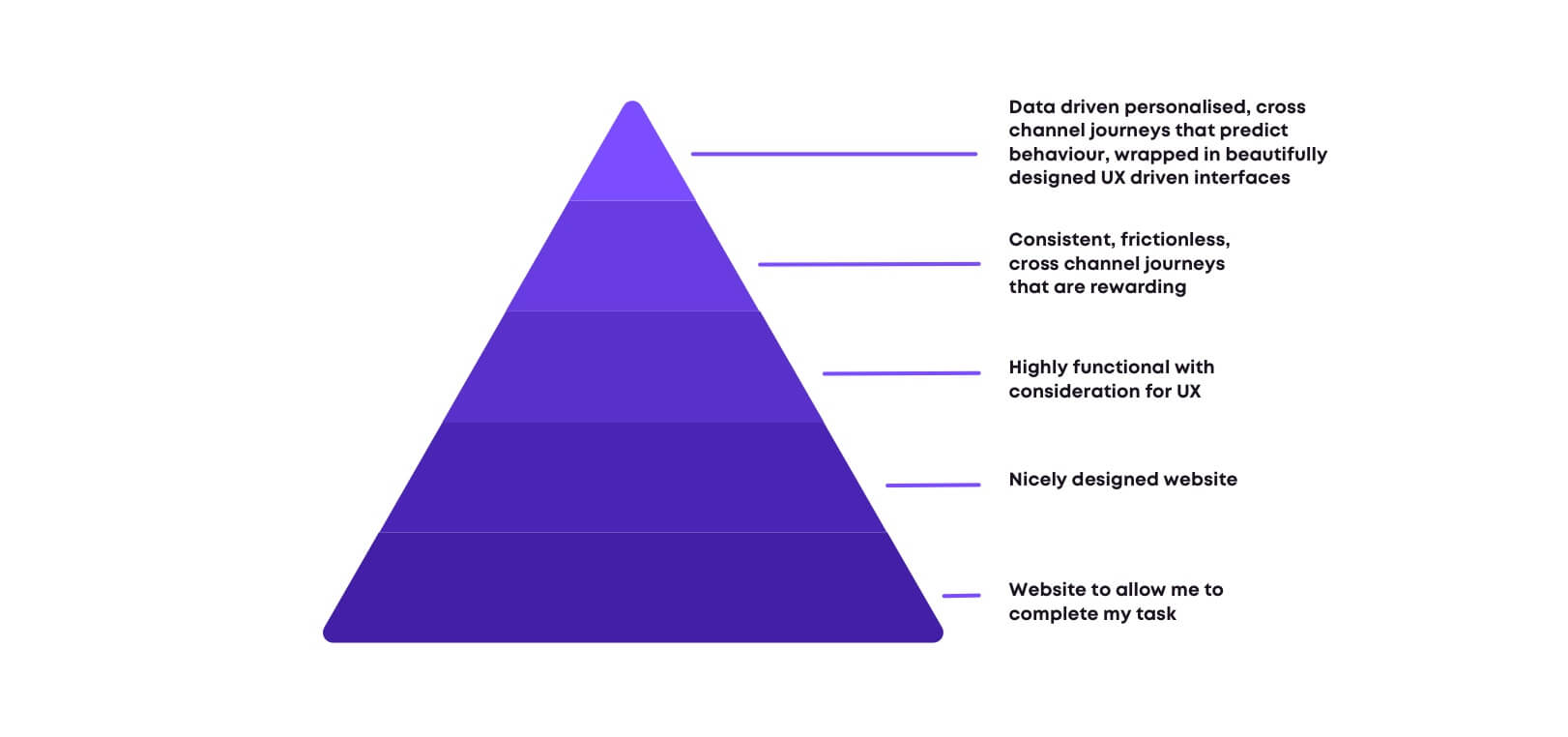 Maslow's Hierachy of needs for Customer Experience