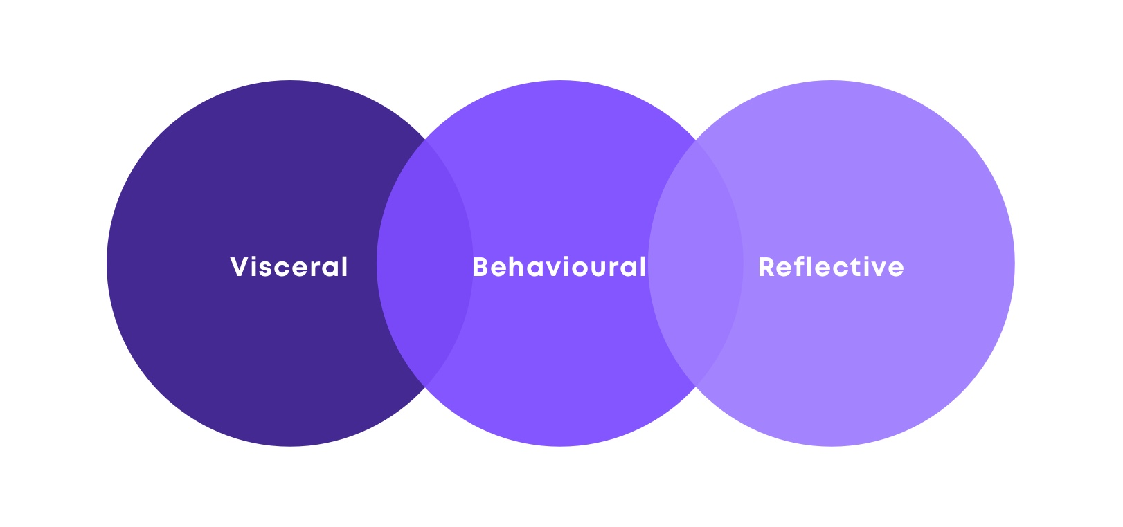 UX Design Strategy and Psychology